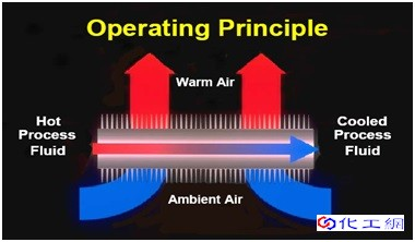 Operating-principle-of-Air-Cooled-Heat-Exchangers