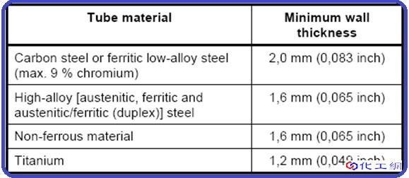 Minimum-wall-thickness-requirements-for-Tube-Material